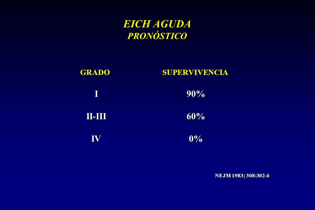 EICH AGUDA PRONÓSTICO I 90% II-III 60% IV 0% GRADO SUPERVIVENCIA