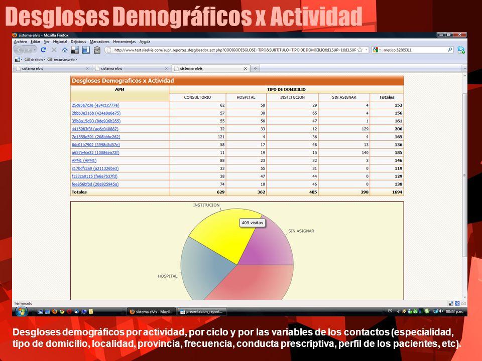 Desgloses Demográficos x Actividad
