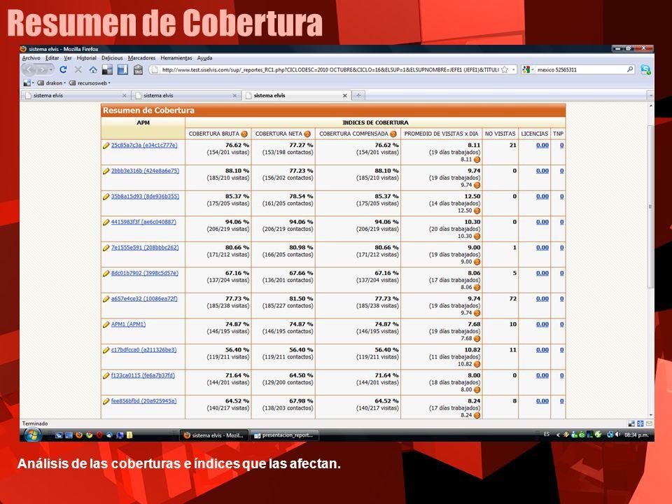 Resumen de Cobertura Análisis de las coberturas e índices que las afectan.