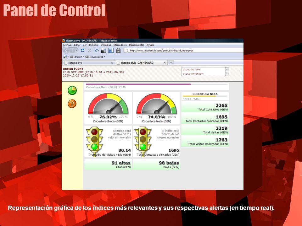 Panel de Control Representación gráfica de los índices más relevantes y sus respectivas alertas (en tiempo real).