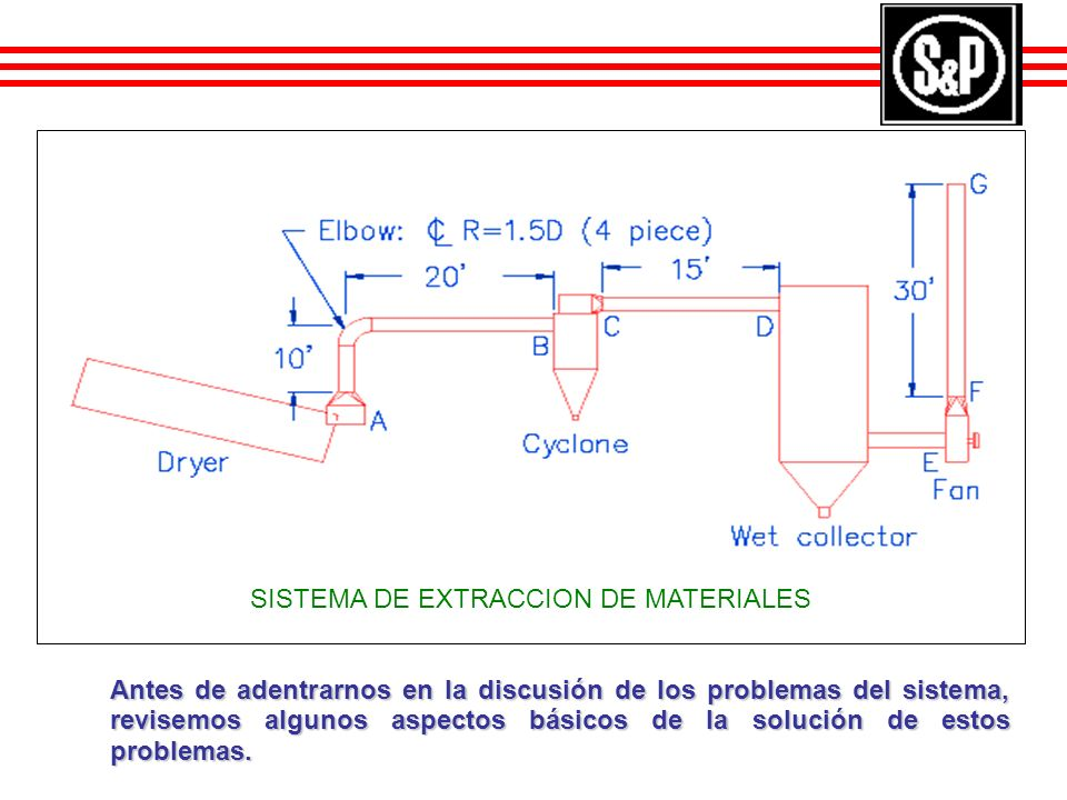 SISTEMA DE EXTRACCION DE MATERIALES