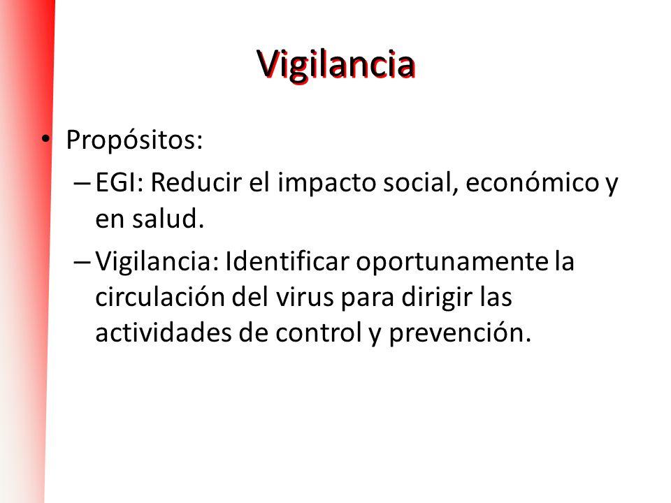 Vigilancia Propósitos: