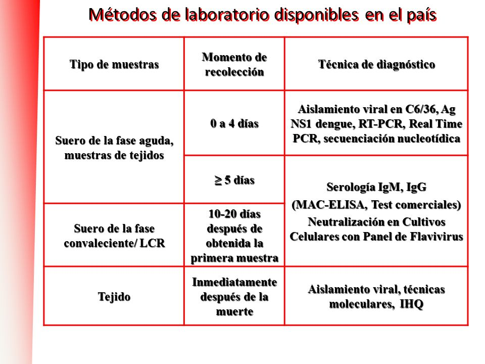 Métodos de laboratorio disponibles en el país