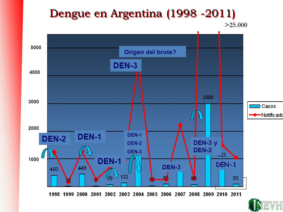 Dengue en Argentina (1998 -2011)