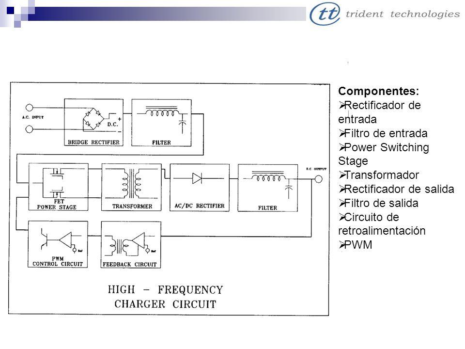 Componentes: Rectificador de entrada. Filtro de entrada. Power Switching Stage. Transformador. Rectificador de salida.