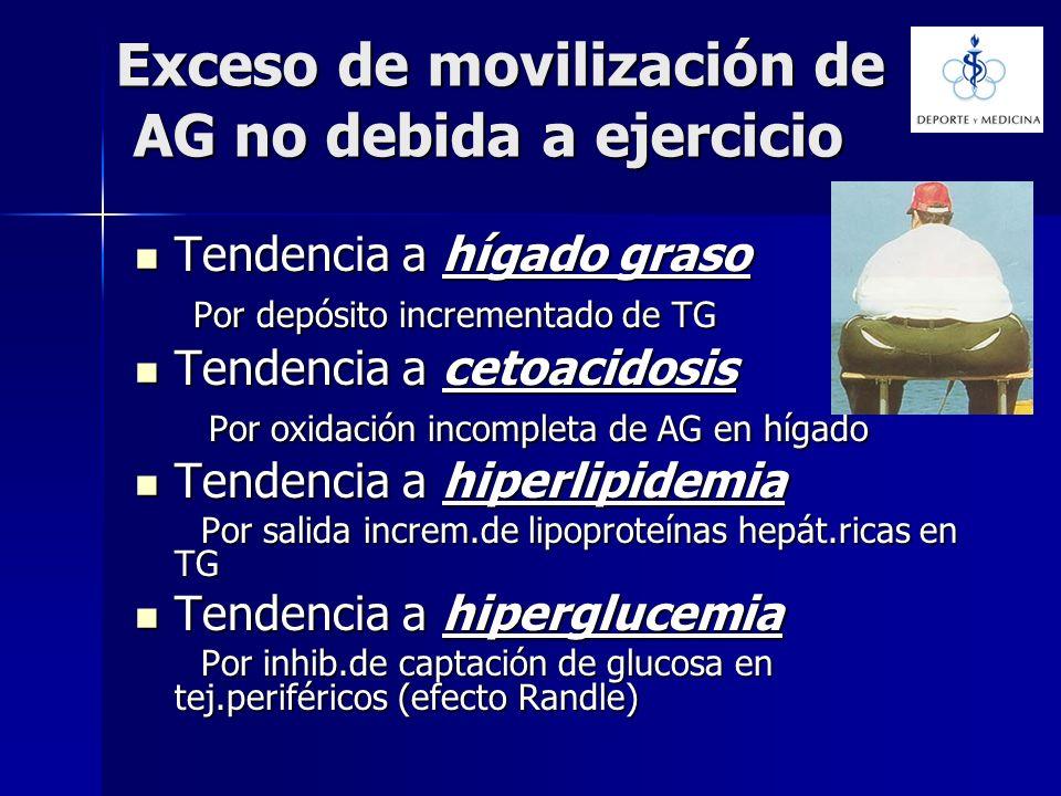 Exceso de movilización de AG no debida a ejercicio