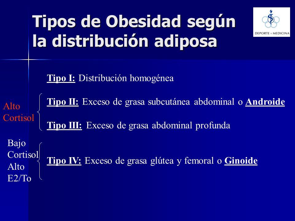 Tipos de Obesidad según la distribución adiposa