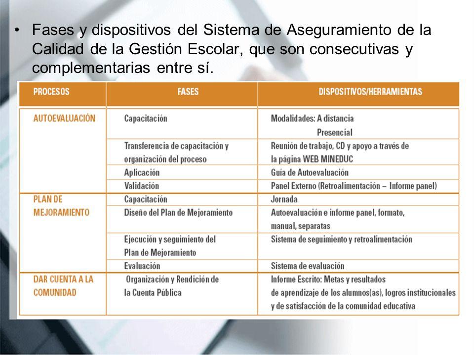 Fases y dispositivos del Sistema de Aseguramiento de la Calidad de la Gestión Escolar, que son consecutivas y complementarias entre sí.