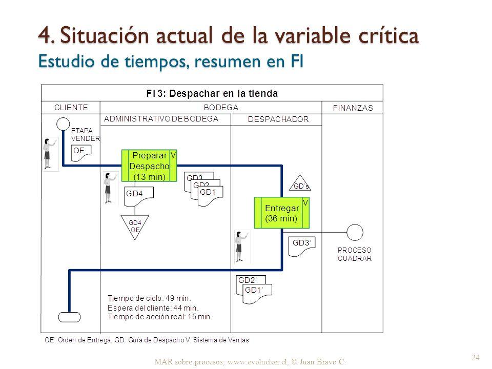 4. Situación actual de la variable crítica Estudio de tiempos, resumen en FI