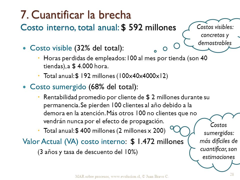 7. Cuantificar la brecha Costo interno, total anual: $ 592 millones