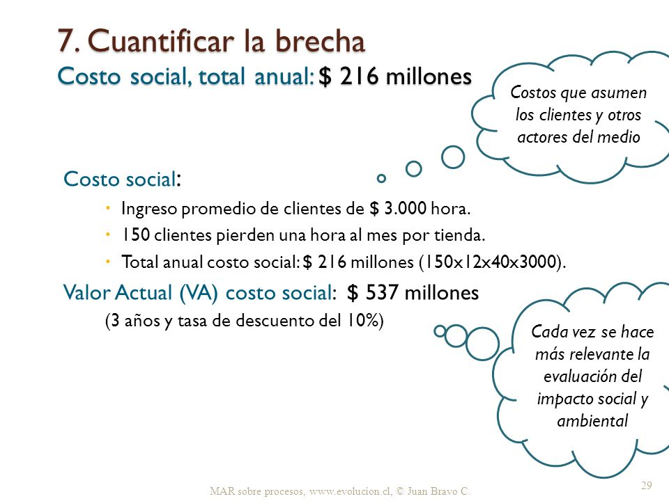 7. Cuantificar la brecha Costo social, total anual: $ 216 millones