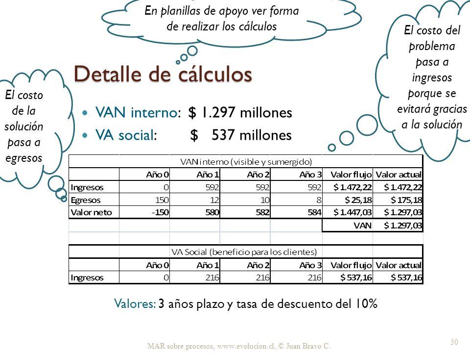 Detalle de cálculos VAN interno: $ 1.297 millones