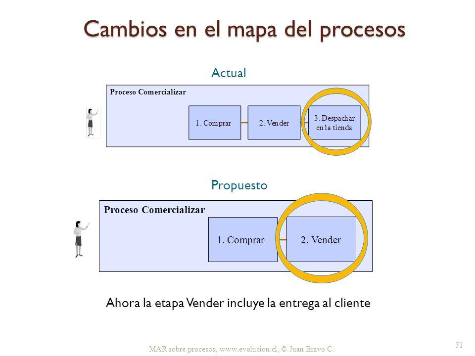 Cambios en el mapa del procesos