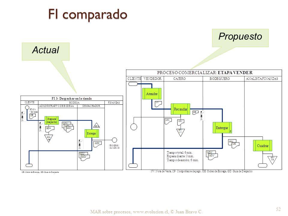 FI comparado Propuesto Actual
