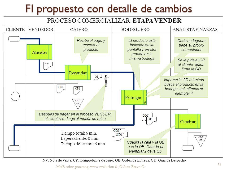 FI propuesto con detalle de cambios