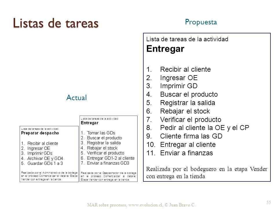 Listas de tareas Entregar Propuesta Actual Recibir al cliente