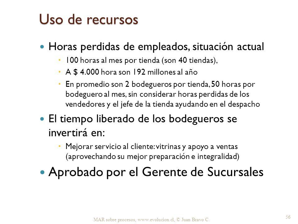 Uso de recursos Aprobado por el Gerente de Sucursales