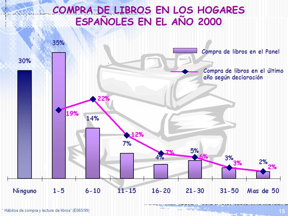 COMPRA DE LIBROS EN LOS HOGARES ESPAÑOLES EN EL AÑO 2000