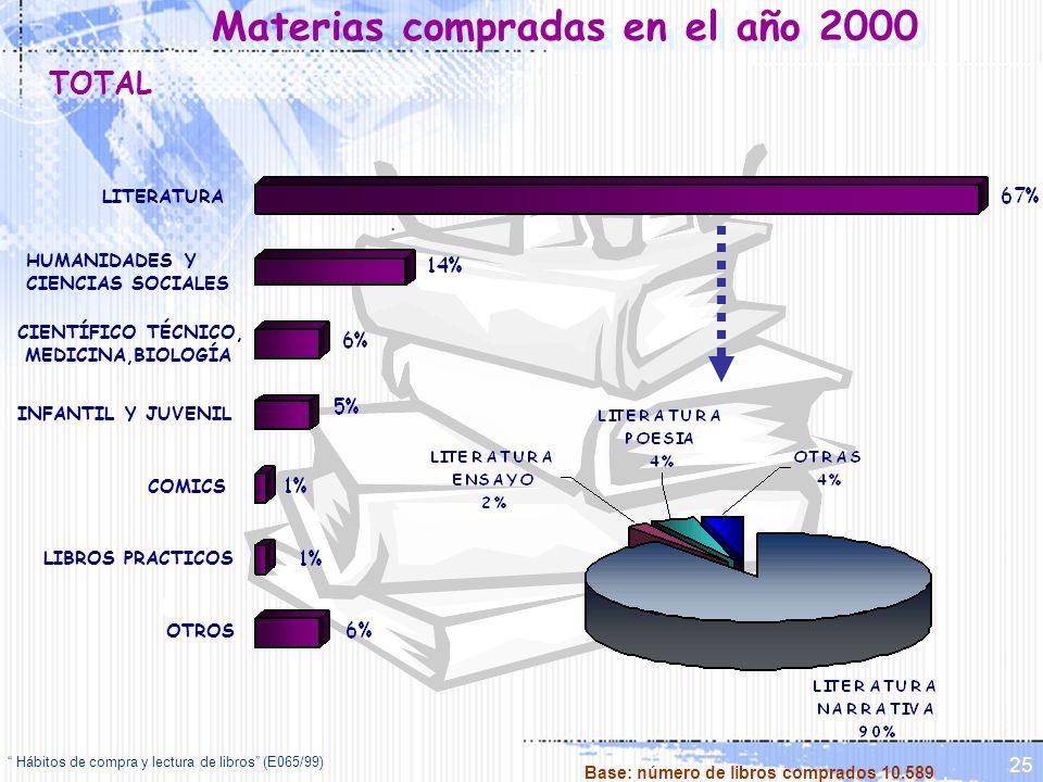 Materias compradas en el año 2000