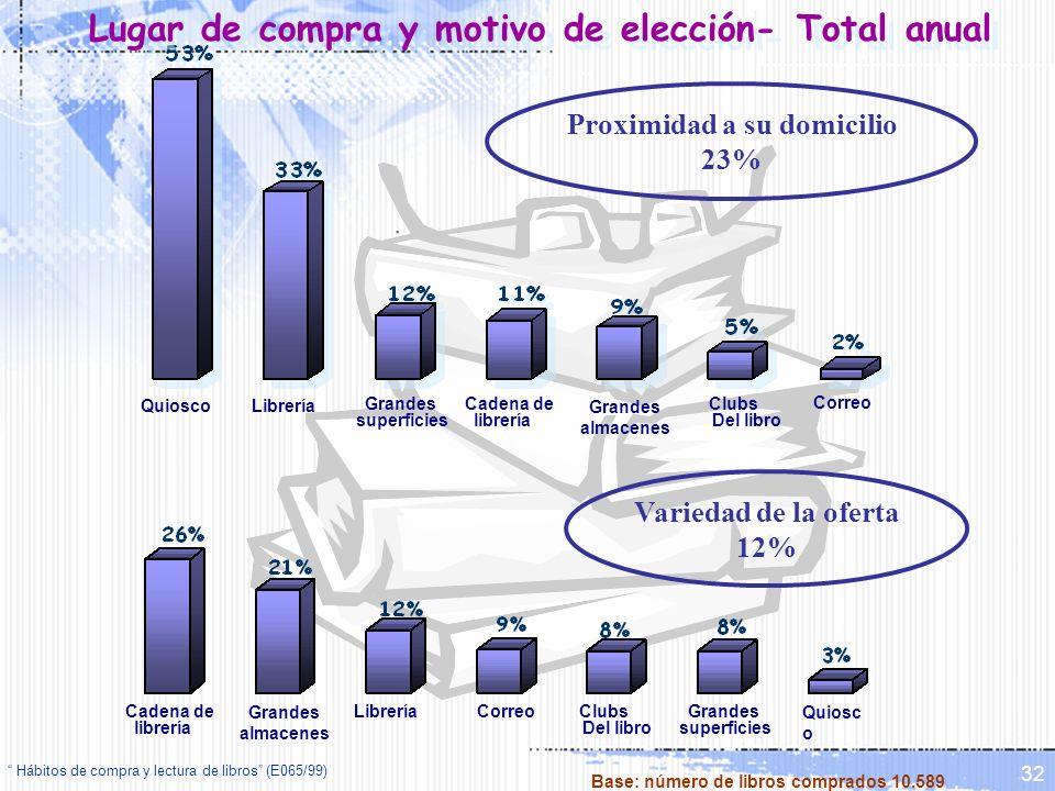 Lugar de compra y motivo de elección- Total anual