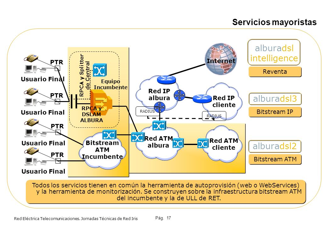 RPCA y Splitter de Central Bitstream ATM Incumbente
