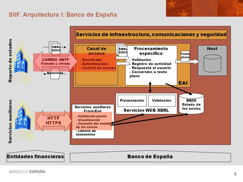 SIIF. Arquitectura I: Banco de España