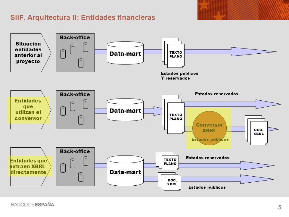 SIIF. Arquitectura II: Entidades financieras