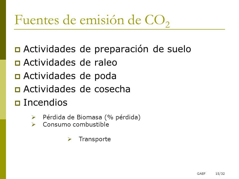 Fuentes de emisión de CO2