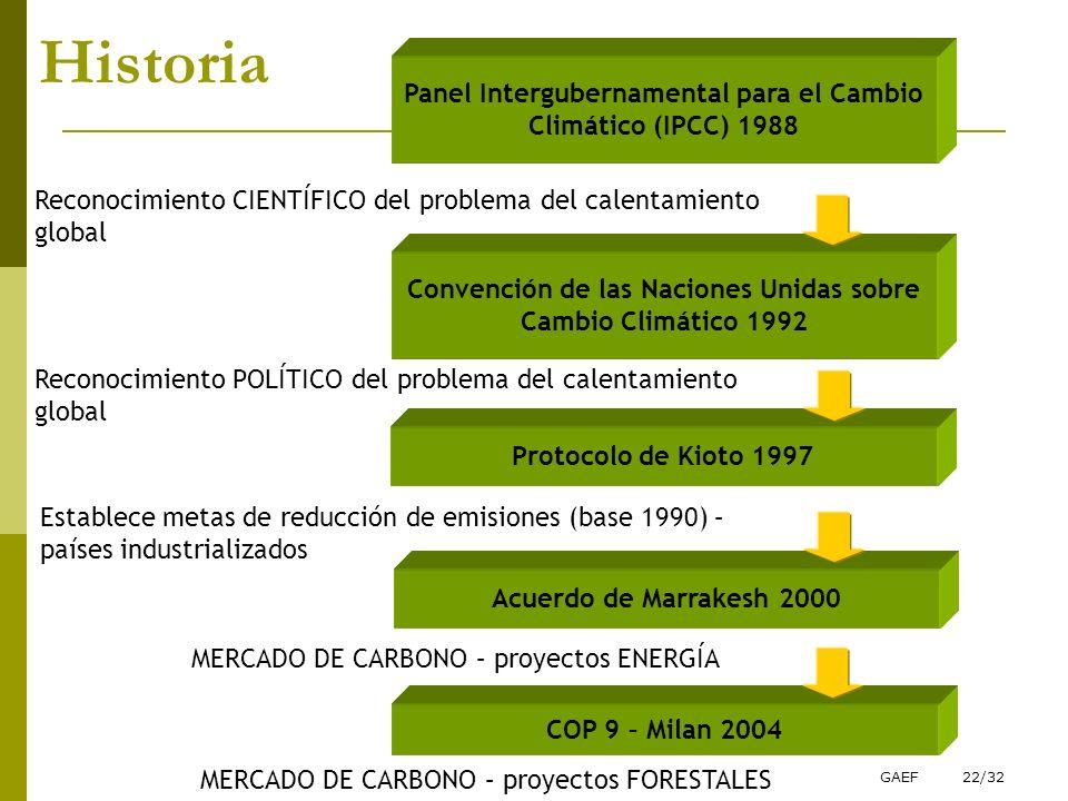 Historia Panel Intergubernamental para el Cambio Climático (IPCC) 1988