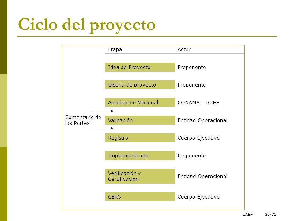 Ciclo del proyecto Etapa Actor Idea de Proyecto Proponente