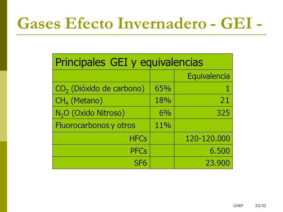 Gases Efecto Invernadero - GEI -