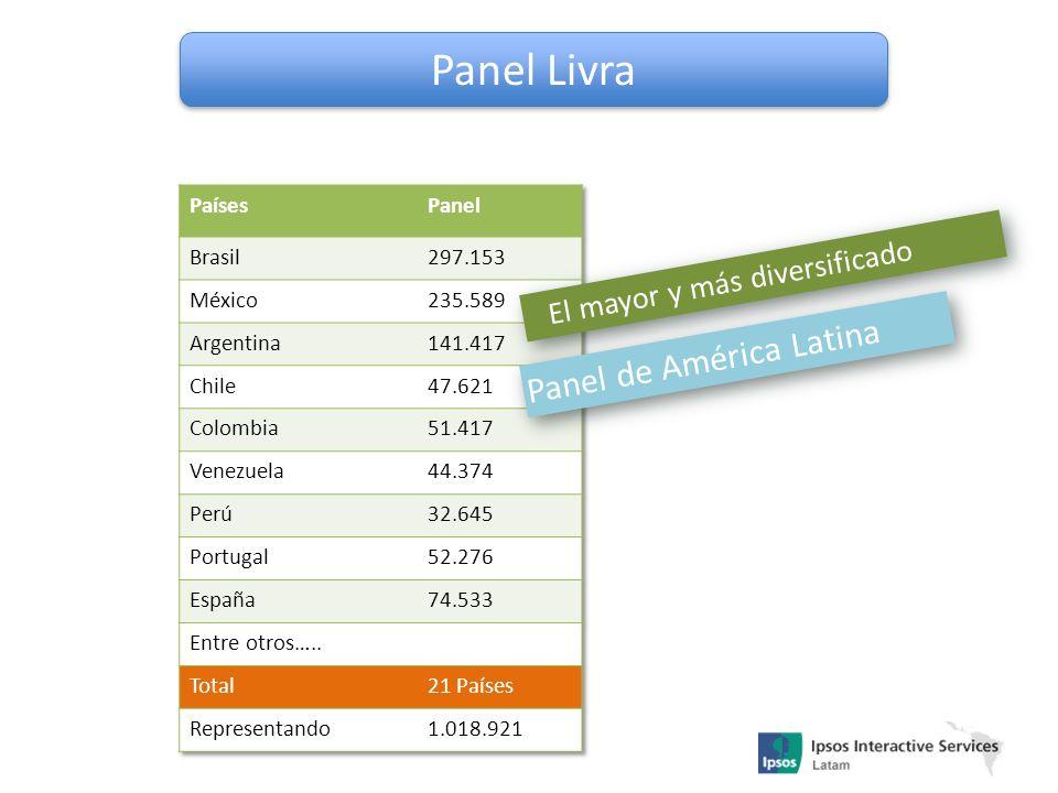 Panel Livra Panel de América Latina El mayor y más diversificado