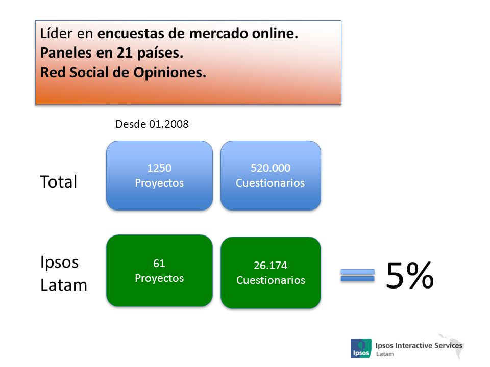 5% Total Ipsos Latam Líder en encuestas de mercado online.