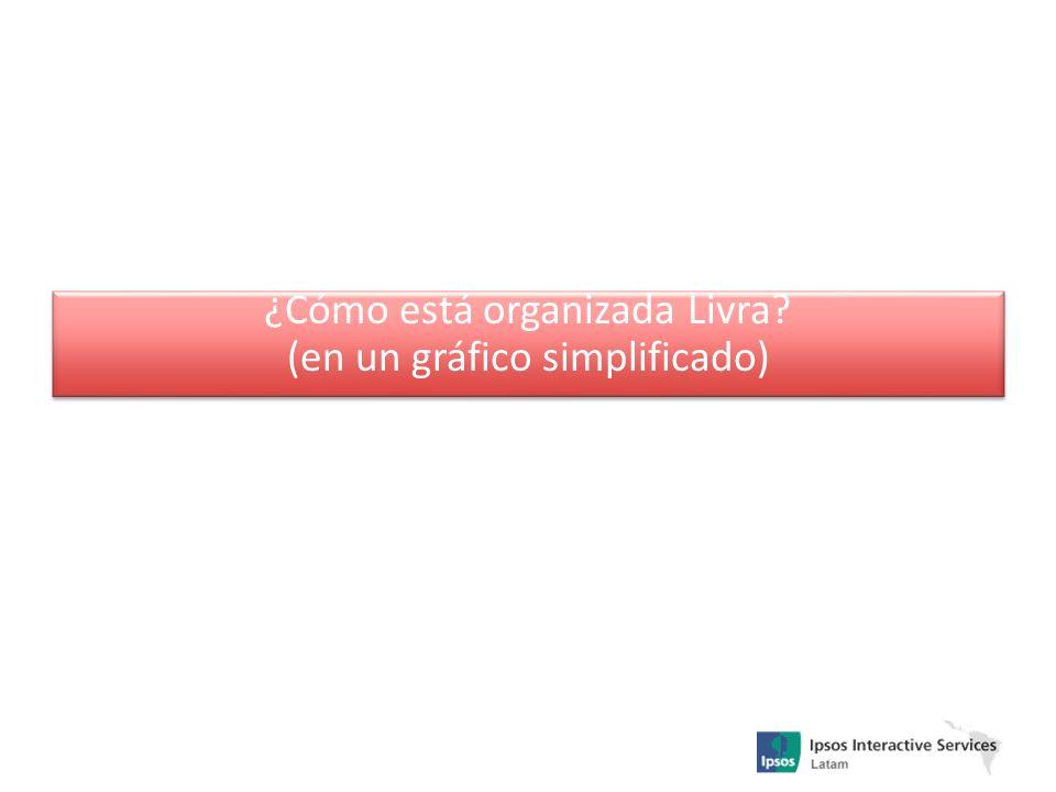 ¿Cómo está organizada Livra (en un gráfico simplificado)