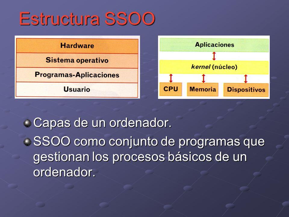 Estructura SSOO Capas de un ordenador.