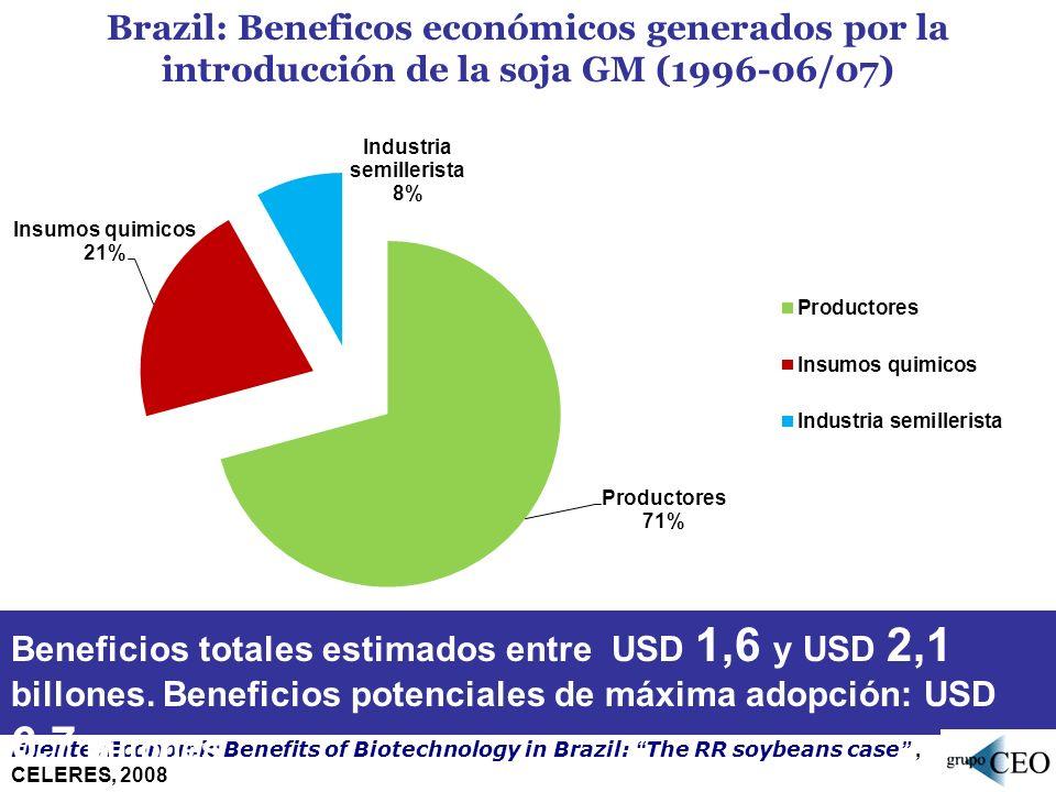 Brazil: Beneficos económicos generados por la introducción de la soja GM (1996-06/07)