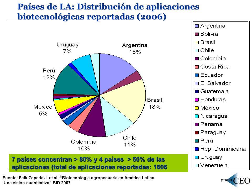 Países de LA: Distribución de aplicaciones biotecnológicas reportadas (2006)