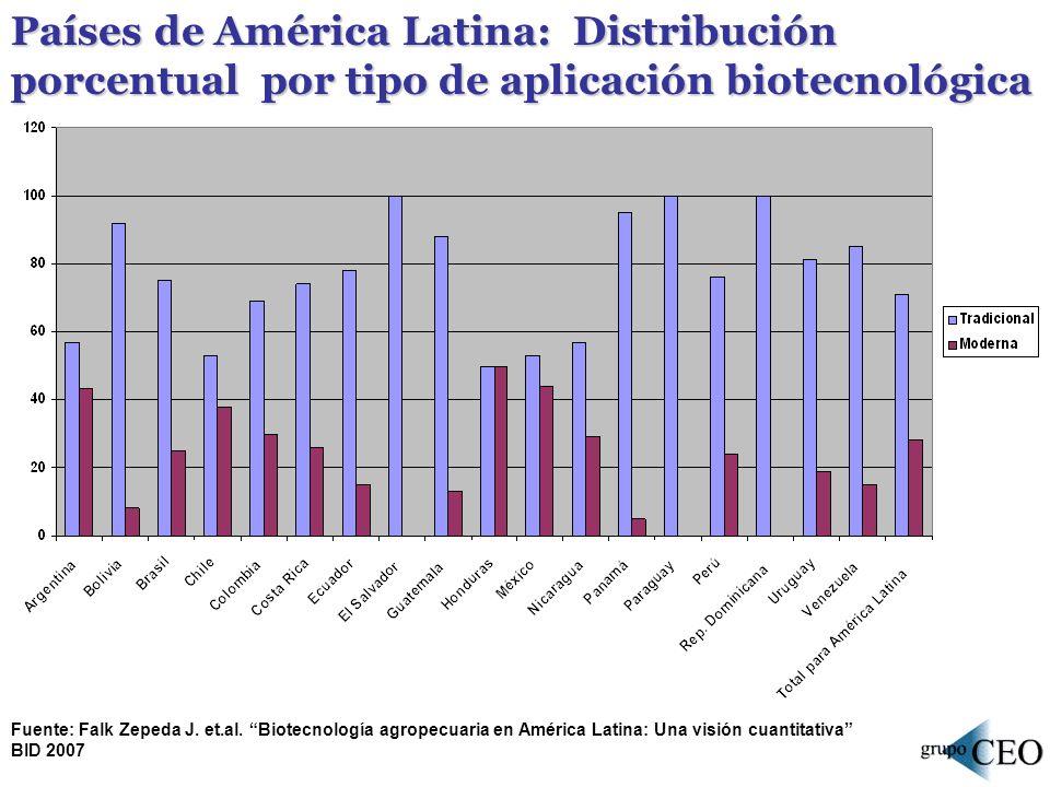 Países de América Latina: Distribución porcentual por tipo de aplicación biotecnológica
