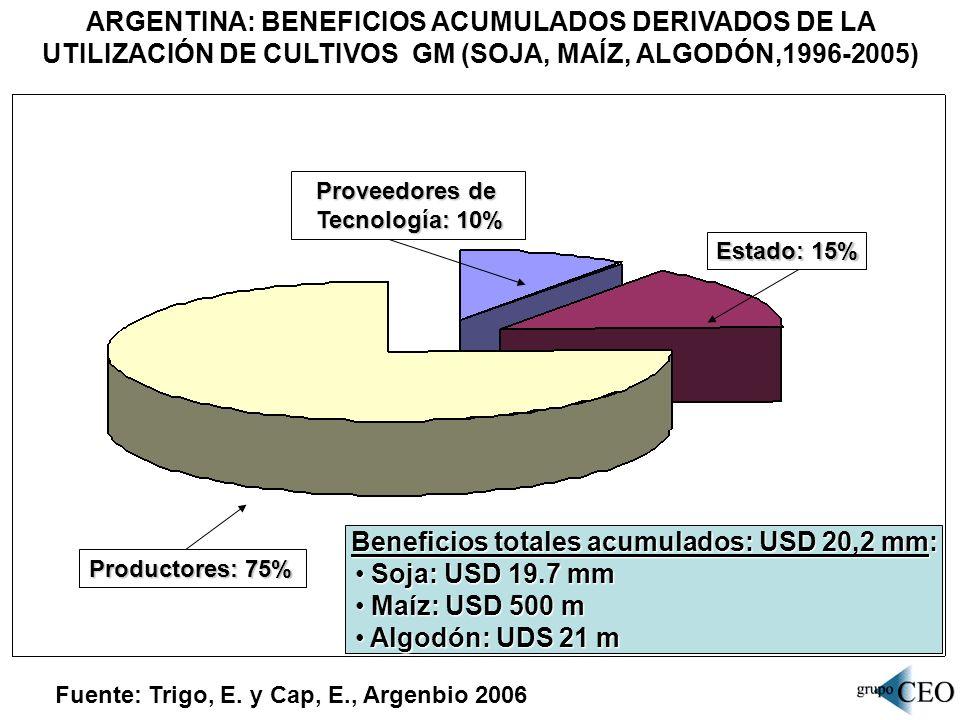 Beneficios totales acumulados: USD 20,2 mm: