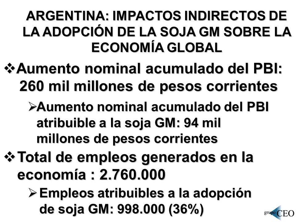 Aumento nominal acumulado del PBI: