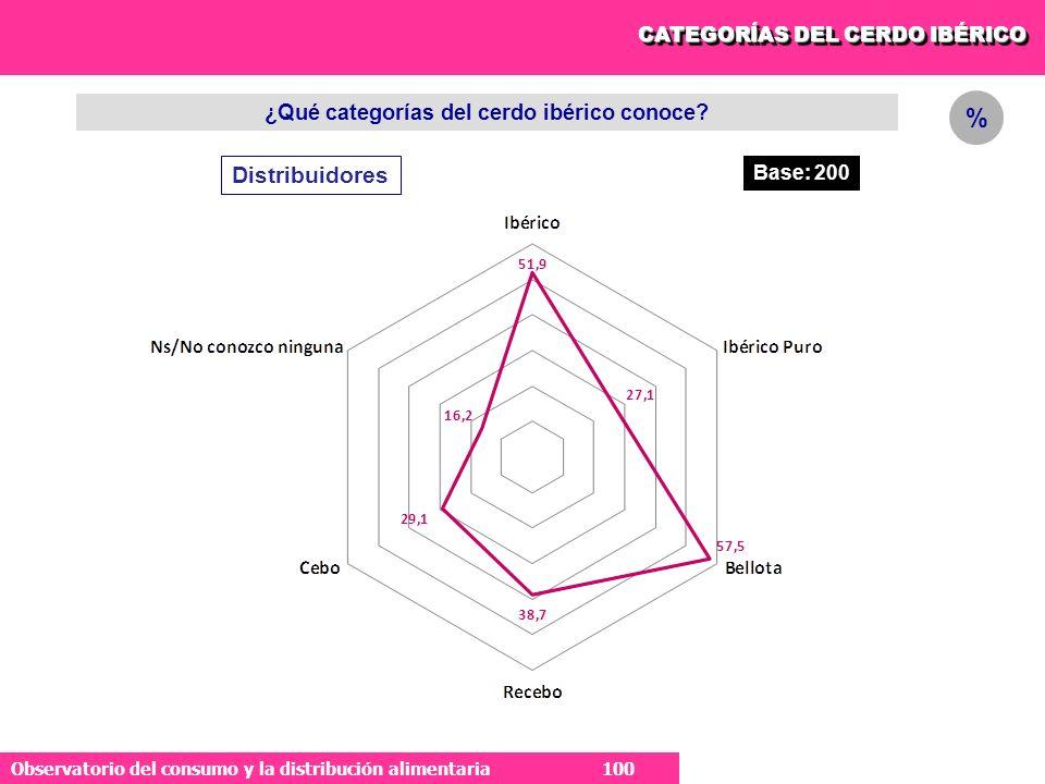 ¿Qué categorías del cerdo ibérico conoce