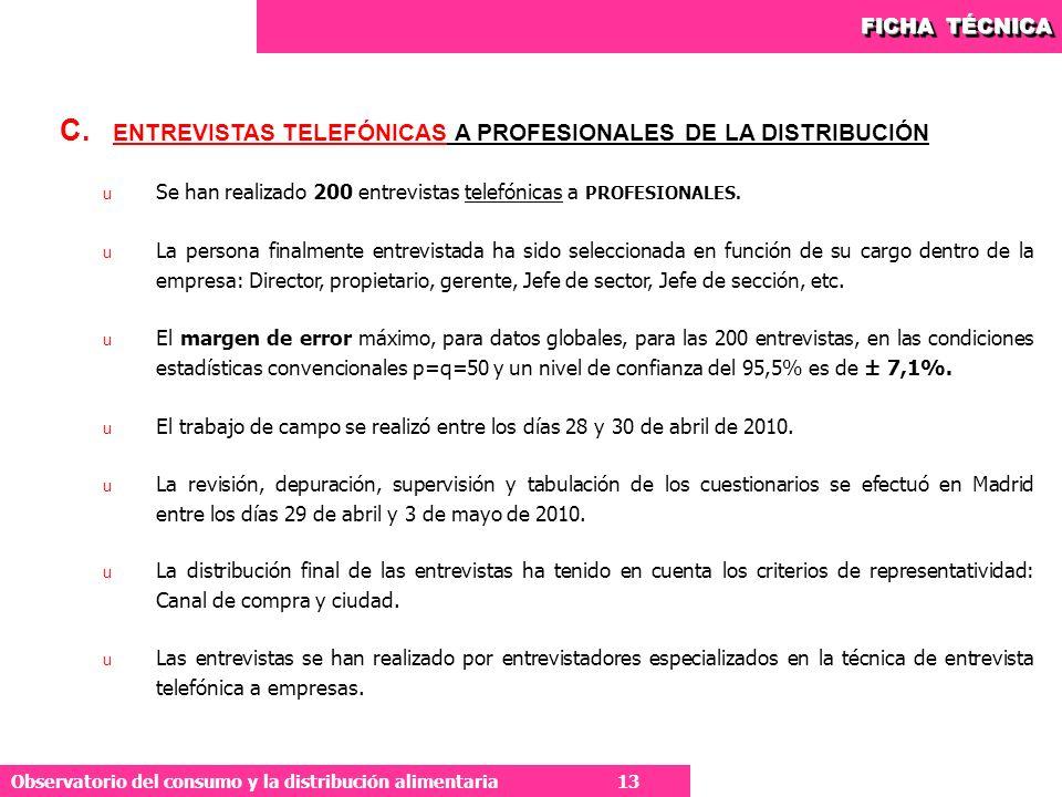 ENTREVISTAS TELEFÓNICAS A PROFESIONALES DE LA DISTRIBUCIÓN