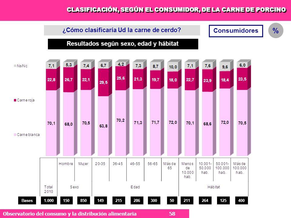 % Consumidores ¿Cómo clasificaría Ud la carne de cerdo