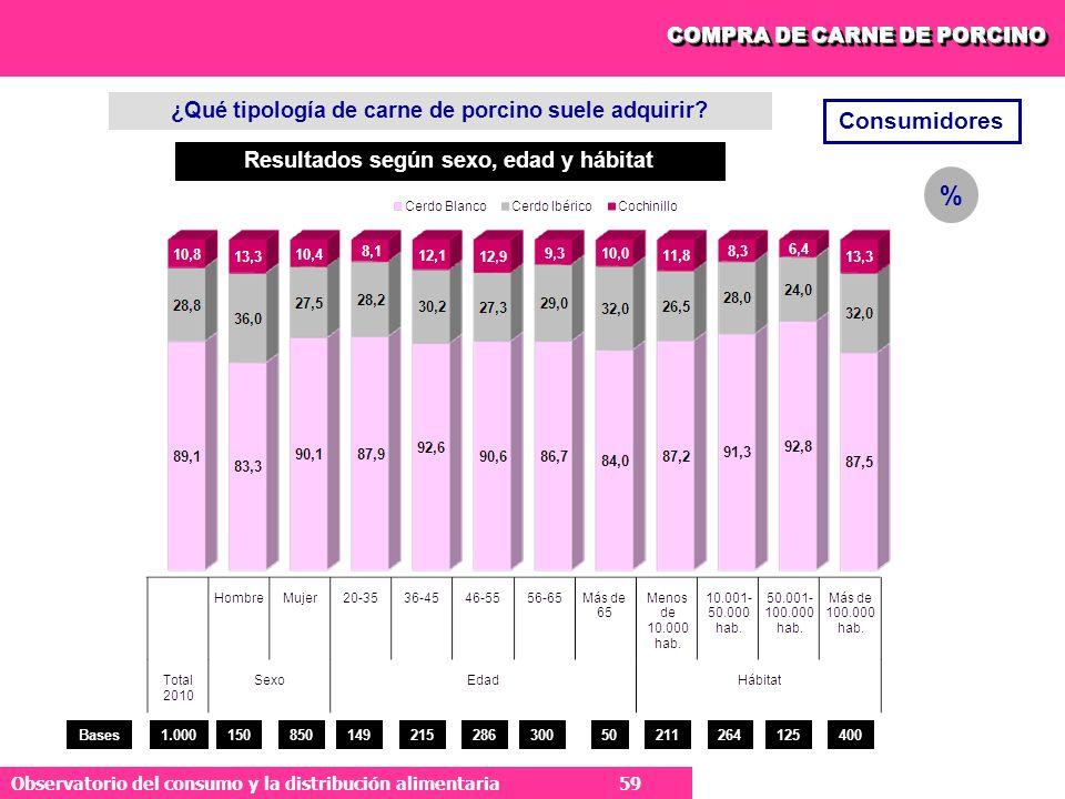 % Consumidores ¿Qué tipología de carne de porcino suele adquirir