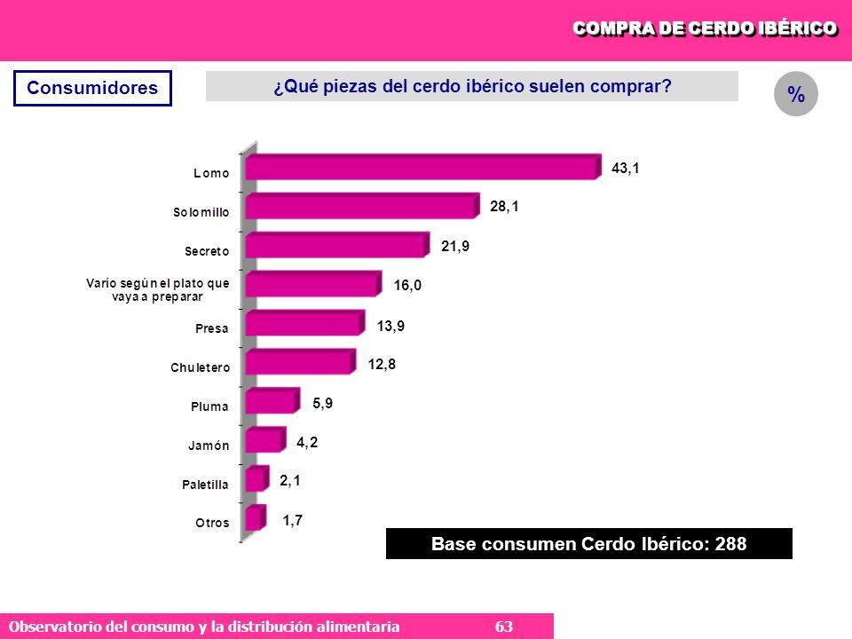 % Consumidores Base consumen Cerdo Ibérico: 288