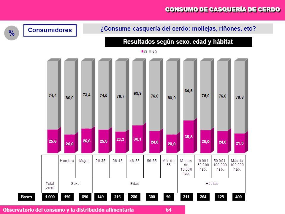 % Consumidores ¿Consume casquería del cerdo: mollejas, riñones, etc