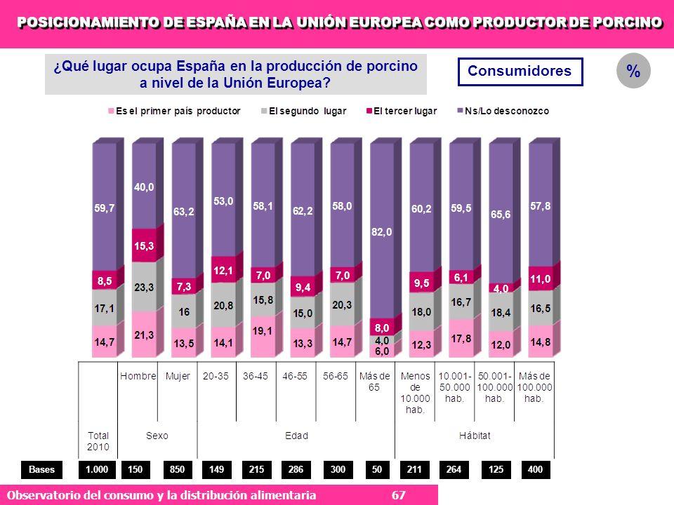 POSICIONAMIENTO DE ESPAÑA EN LA UNIÓN EUROPEA COMO PRODUCTOR DE PORCINO