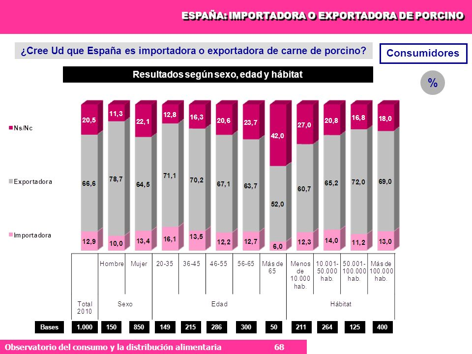 ESPAÑA: IMPORTADORA O EXPORTADORA DE PORCINO
