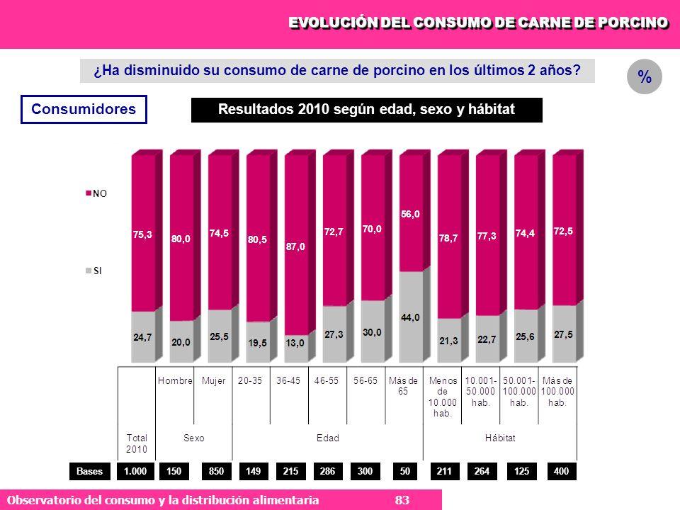 EVOLUCIÓN DEL CONSUMO DE CARNE DE PORCINO