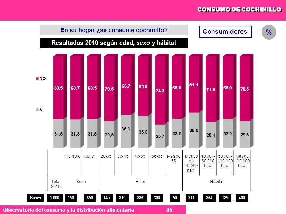 % Consumidores En su hogar ¿se consume cochinillo